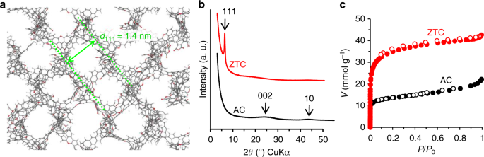 Force-driven reversible liquid–gas phase transition mediated by elastic nanosponges