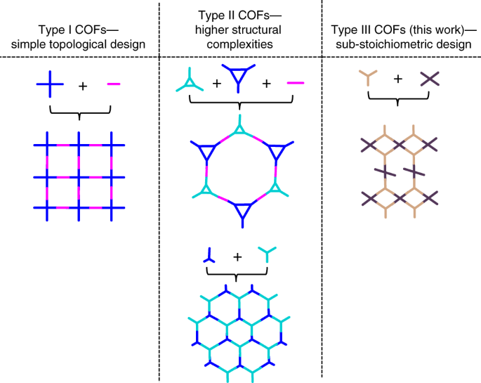 Sub Stoichiometric 2d Covalent Organic Frameworks From Tri And Tetratopic Linkers Nature Communications