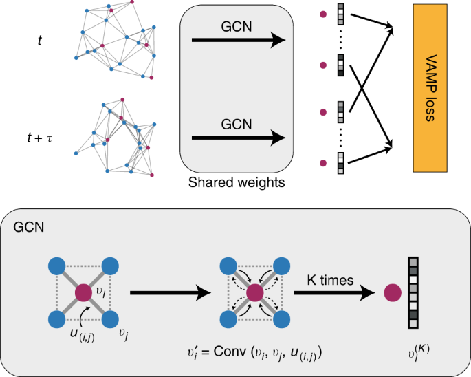 Graph dynamical networks for unsupervised learning of atomic scale dynamics in materials