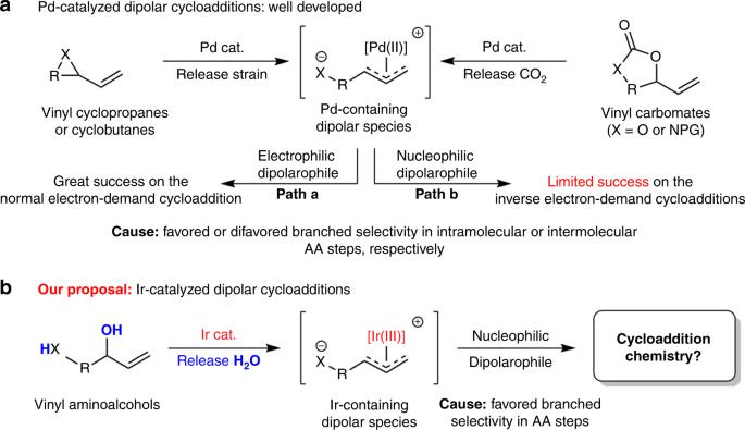 Synergetic iridium and amine catalysis enables asymmetric [4+2