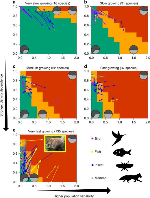 Improving risk assessments in conservation ecology