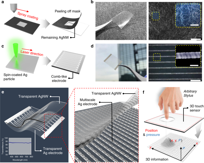 Transparent wearable three-dimensional touch by self-generated multiscale structure