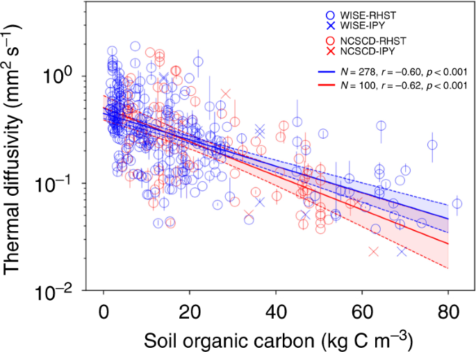 Controls of soil organic matter on soil thermal dynamics in the