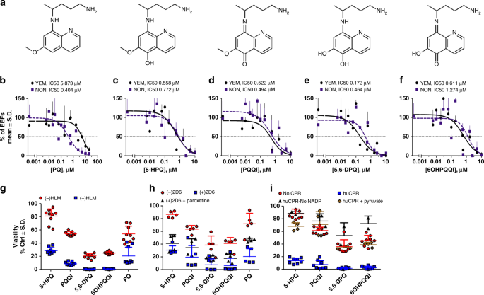 Antimalarial activity of primaquine operates via a two-step