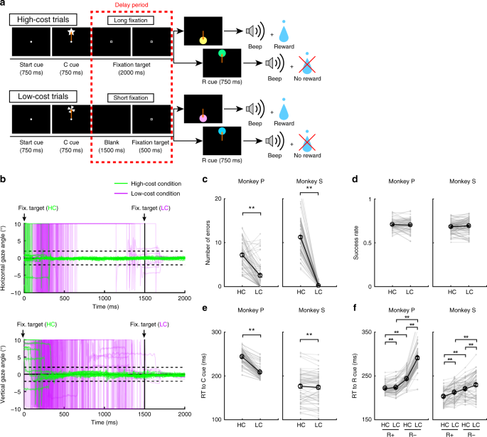 The Cost Of Obtaining Rewards Enhances The Reward Prediction Error Signal Of Midbrain Dopamine Neurons Nature Communications