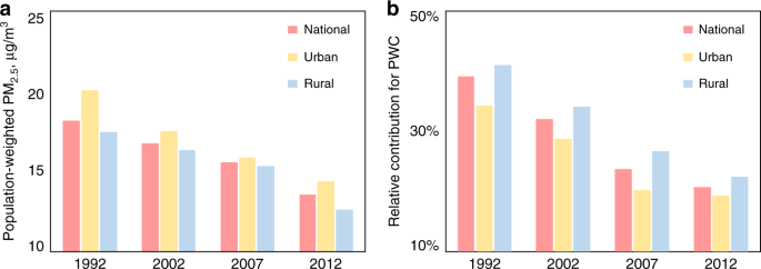 Impacts of air pollutants from rural Chinese households