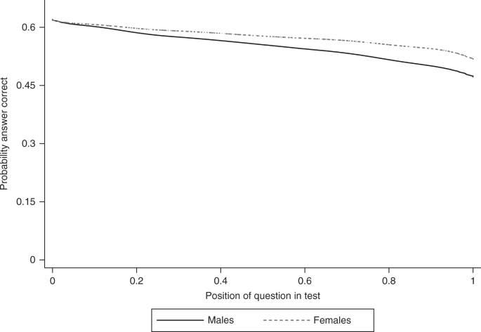 Females show more sustained performance during test-taking