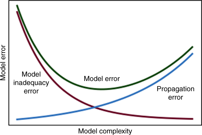 A short comment on statistical versus mathematical modelling