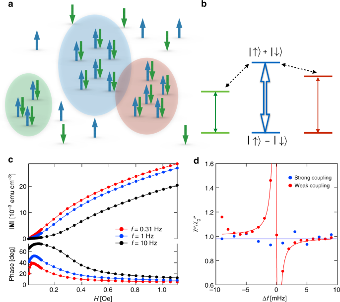 Tuning high- Q nonlinear dynamics in a disordered quantum