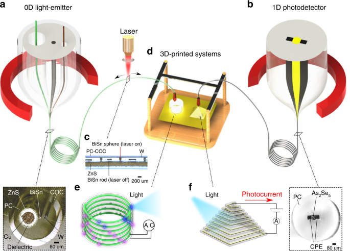 Structured multimaterial filaments for 3D printing of