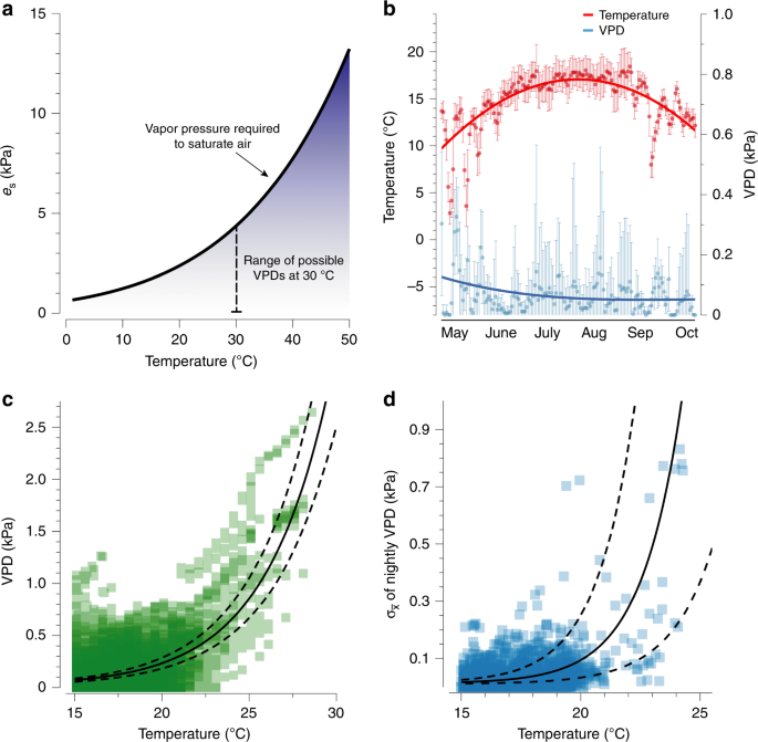 Thermal cues drive plasticity of desiccation resistance in