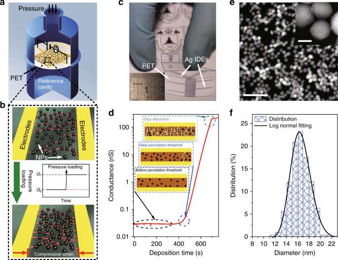 An ultrahigh resolution pressure sensor based on percolative