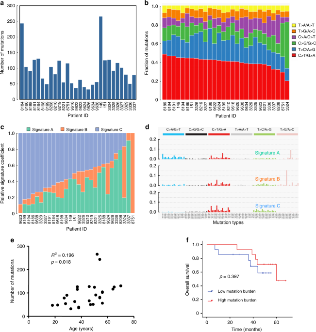 Recurrent GNAQ mutation encoding T96S in natural killer/T cell lymphoma