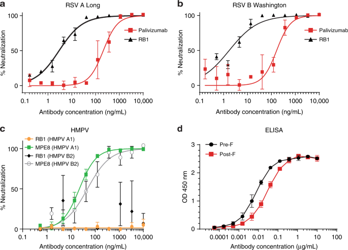 A potent broadly neutralizing human RSV antibody targets conserved site IV of the fusion glycoprotein