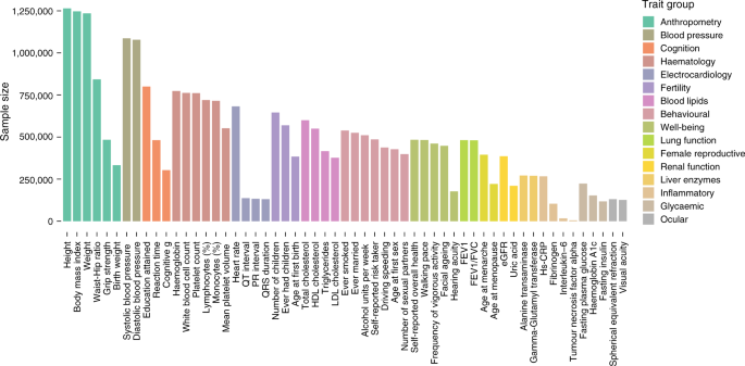 Associations of autozygosity with a broad range of human