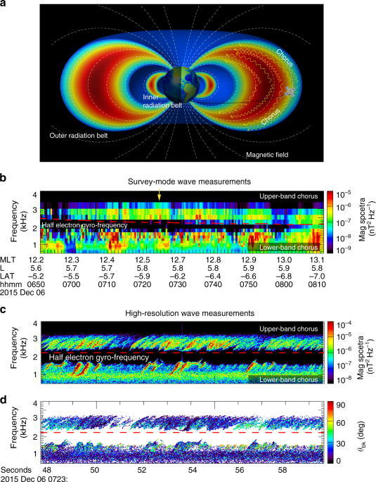 Origin of two-band chorus in the radiation belt of Earth