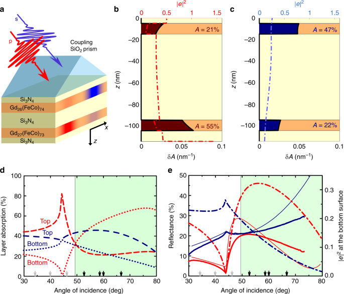 Plasmonic layer-selective all-optical switching of magnetization with