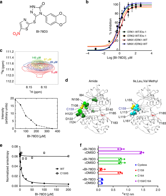 Modulating multi-functional ERK complexes by covalent targeting of a recruitment site in vivo