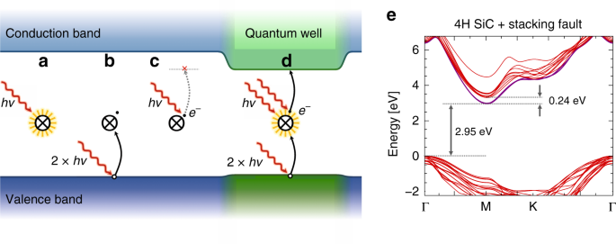 Stabilization of point-defect spin qubits by quantum wells