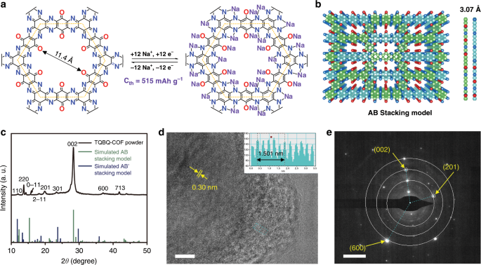 Nitrogen Rich Covalent Organic Frameworks With Multiple Carbonyls For High Performance Sodium Batteries Nature Communications