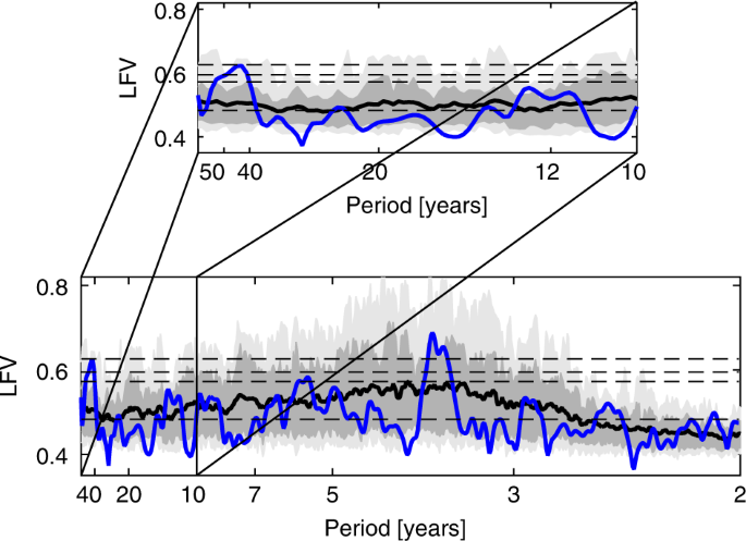 Natural Climate Variability on Decade-to-Century Time Scales