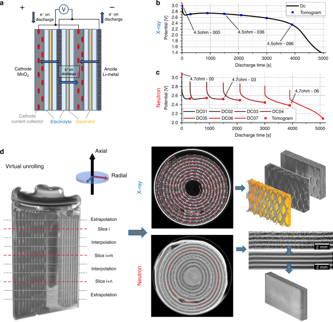4d Imaging Of Lithium Batteries Using Correlative Neutron And X Ray Tomography With A Virtual Unrolling Technique Nature Communications
