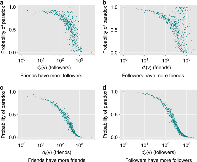 Friendship Paradox Biases Perceptions In Directed Networks Nature Communications