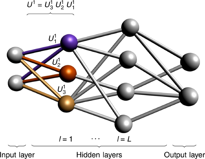 Training deep quantum neural networks