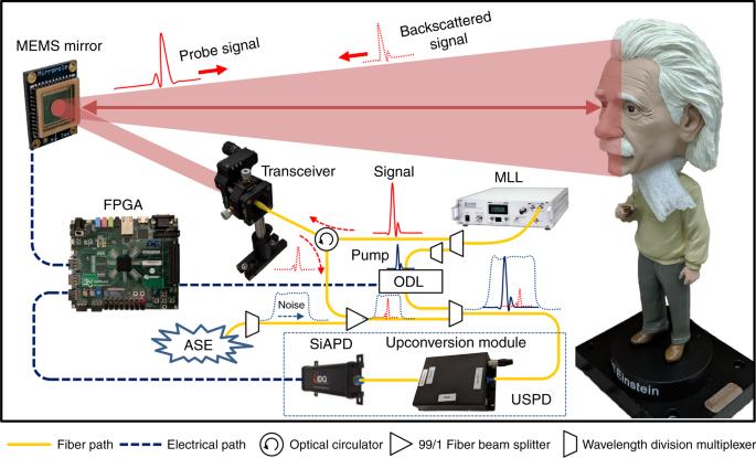 Noise-tolerant single photon sensitive three-dimensional imager