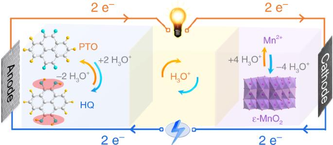 An organic/inorganic electrode-based hydronium-ion battery