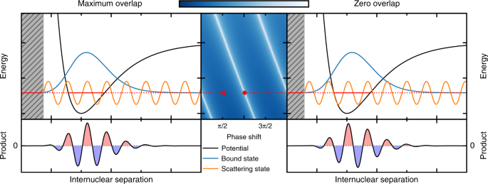 Phase protection of Fano-Feshbach resonances