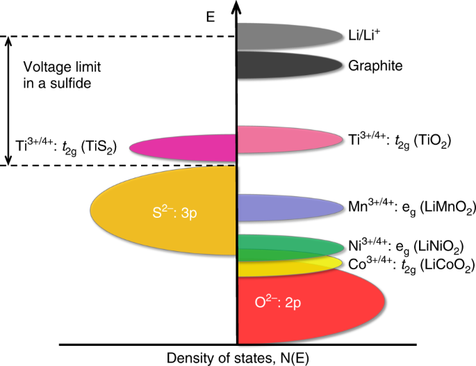 A reflection on lithium-ion battery cathode chemistry   Nature  Communications