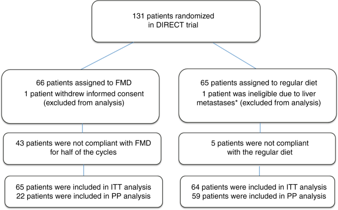 Fasting Mimicking Diet As An Adjunct To Neoadjuvant Chemotherapy For Breast Cancer In The Multicentre Randomized Phase 2 Direct Trial Nature Communications