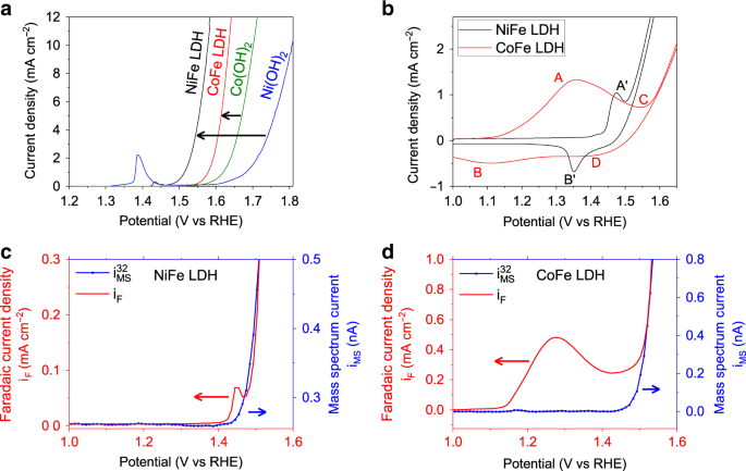 In Situ Structure And Catalytic Mechanism Of Nife And Cofe Layered Double Hydroxides During Oxygen Evolution Nature Communications