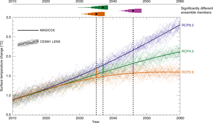 Delayed emergence of a global temperature response after emission mitigation