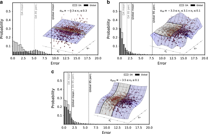 Identifying domains of applicability of machine learning models for materials science