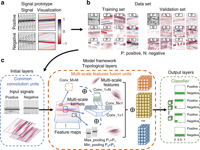 Automated design of a convolutional neural network with multi-scale filters for cost-efficient seismic data classification