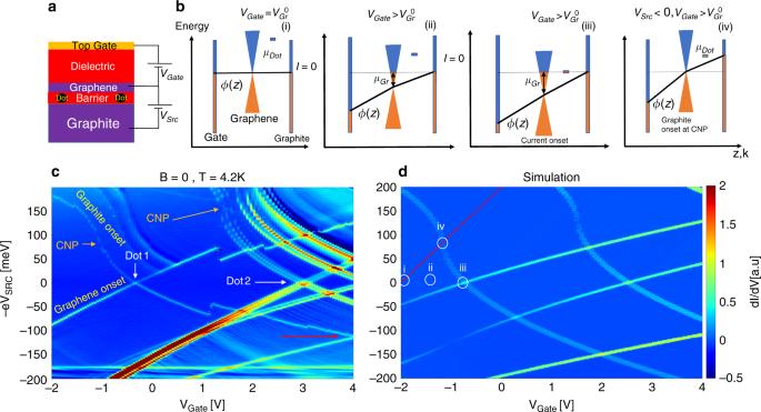Quantum-dot assisted spectroscopy of degeneracy-lifted Landau levels in graphene