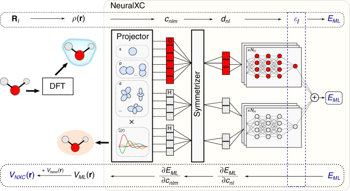 Machine learning accurate exchange and correlation functionals of the electronic density
