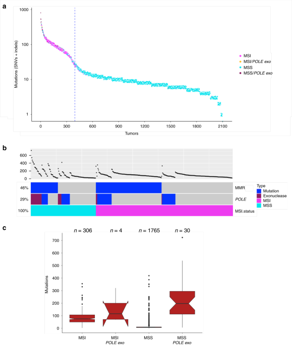 Landscape Of Somatic Single Nucleotide Variants And Indels In Colorectal Cancer And Impact On Survival Nature Communications