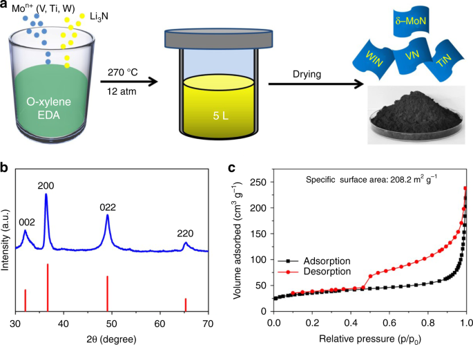 Low temperature synthesis of plasmonic molybdenum nitride nanosheets for surface enhanced Raman scattering