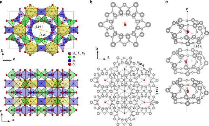 Dielectric ordering of water molecules arranged in a dipolar lattice