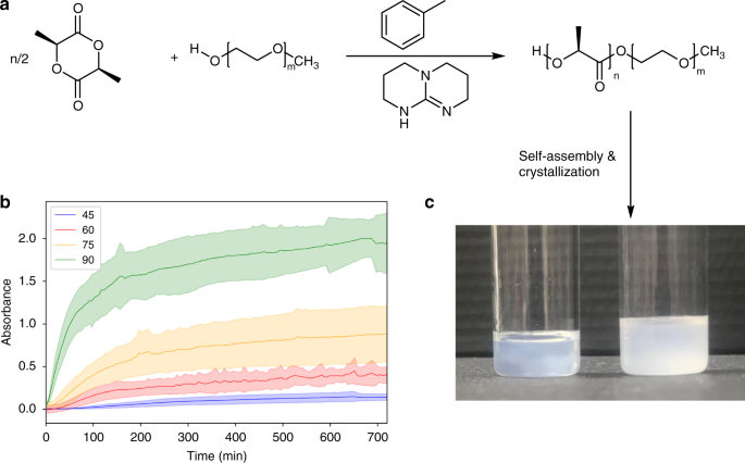 Ring Opening Polymerization Induced Crystallization Driven Self Assembly Of Poly L Lactide Block Polyethylene Glycol Block Copolymers Ropi Cdsa Nature Communications