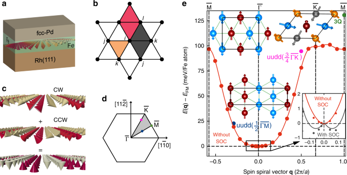 Role of higher-order exchange interactions for skyrmion stability
