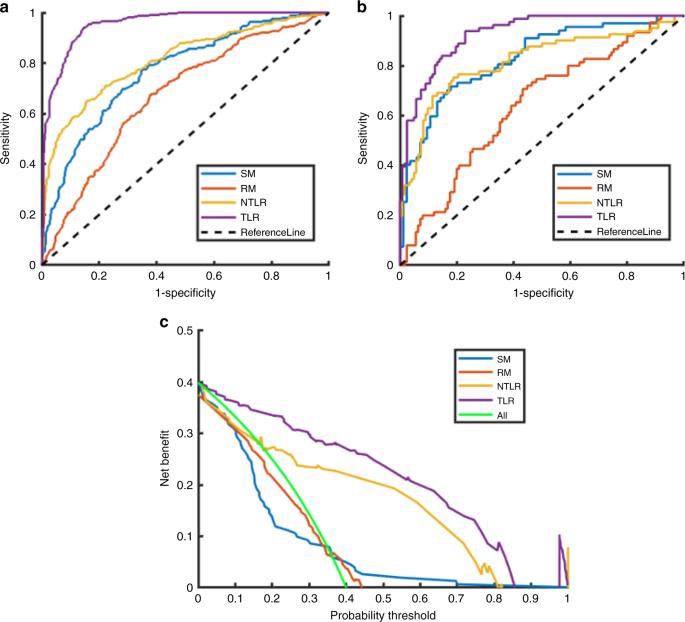 Lymph node metastasis prediction of papillary thyroid carcinoma based on transfer learning radiomics