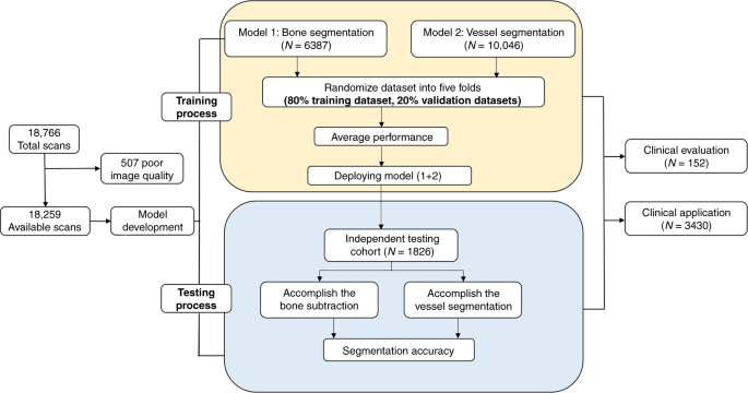Rapid vessel segmentation and reconstruction of head and neck angiograms using 3D convolutional neural network