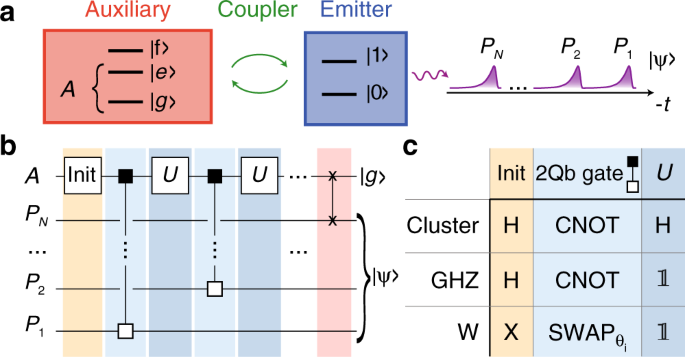Realizing a deterministic source of multipartite-entangled photonic qubits