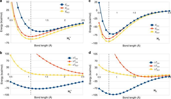 Clarifying the quantum mechanical origin of the covalent chemical bond