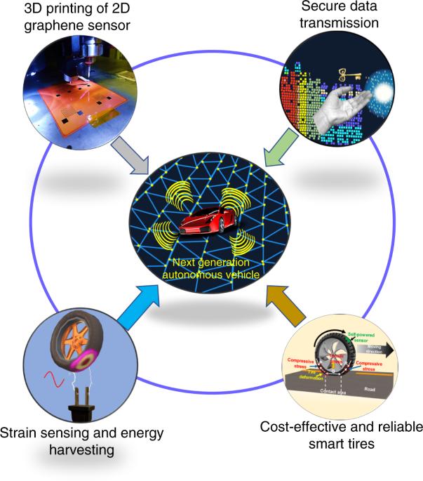 3D printed graphene-based self-powered strain sensors for smart tires in autonomous vehicles