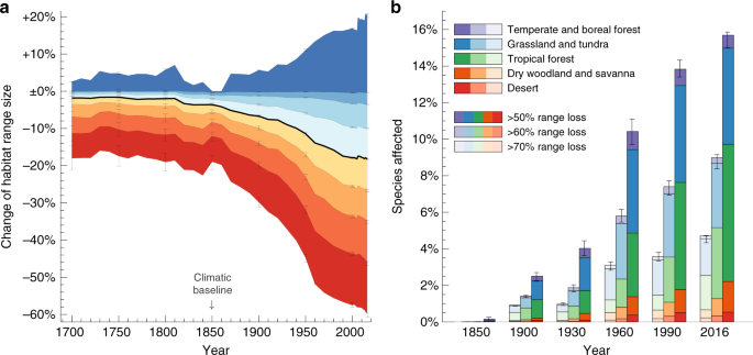 Historical and projected future range sizes of the world's mammals, birds, and amphibians
